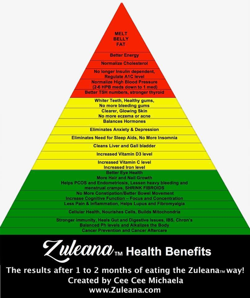 Zuleana Health Benefits Chart 2